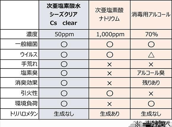 次亜塩素酸水と次亜塩素酸ナトリウム消毒用アルコール比較
