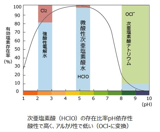 除菌比較(グラフ)