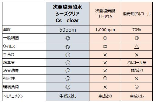 除菌比較(表)